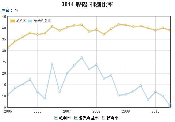 3014聯陽毛利率和營業利益率走勢圖