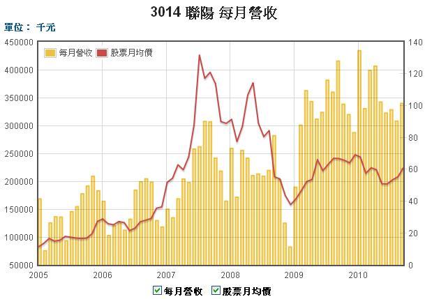 3014聯陽股價和營收圖