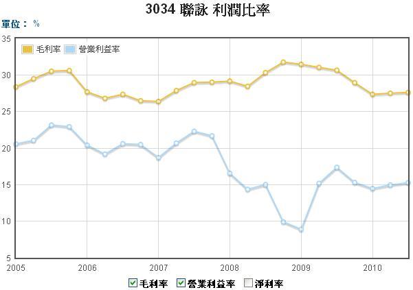 3034聯詠毛利率和營業利益率走勢圖