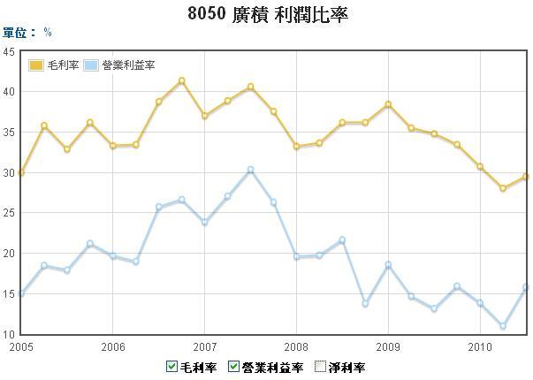 8050廣基毛利率和營業利益率走勢圖