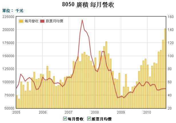 8050廣基股價和營收走勢圖