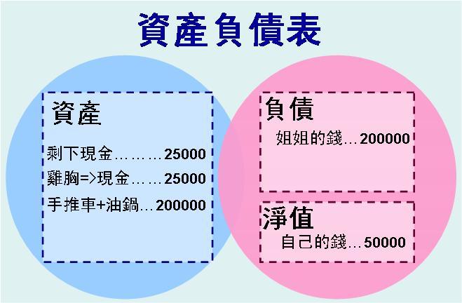 資產負債表