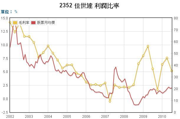 佳世達毛利率和股價長期走勢