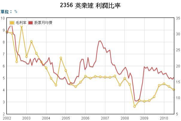 英業達毛利和股價長期走勢