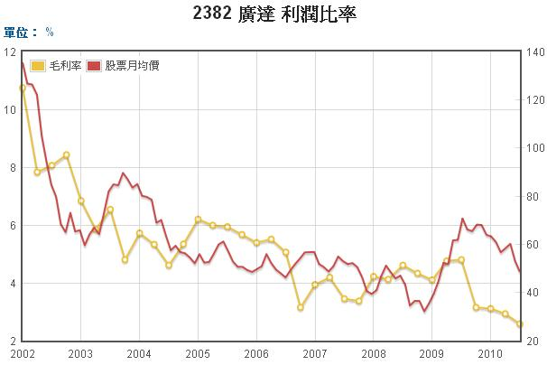 廣達毛利和股價長期走勢