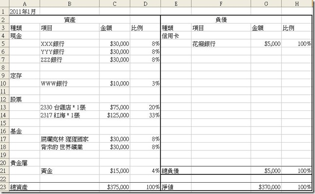 個人資產負債表