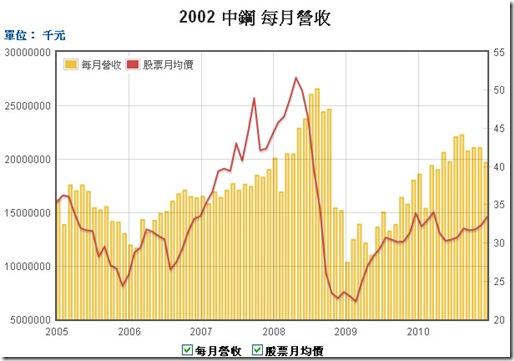 2002中鋼-每月營收