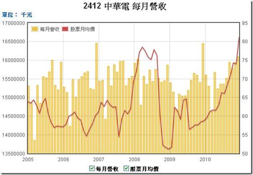2412中華電-每月營收