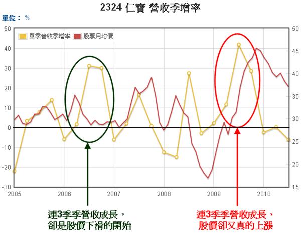 2324仁寶單季營收季增率和股價走勢圖