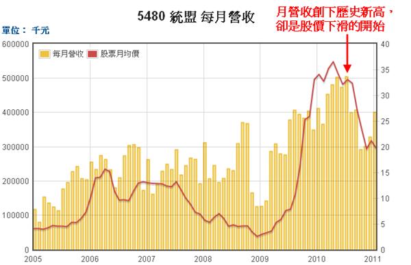 5480統盟月營收和股價走勢圖