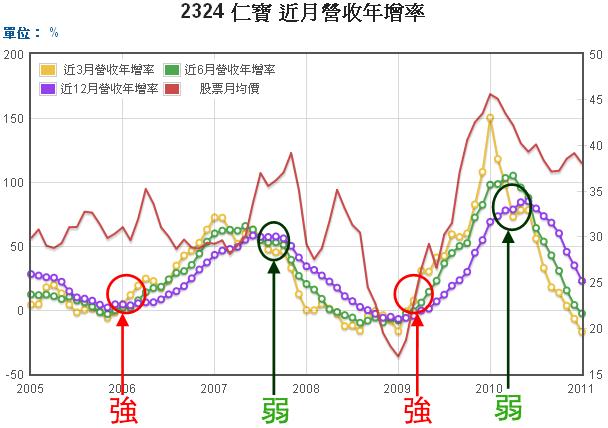 2324仁寶長短期累計營收年增率和股價走勢圖
