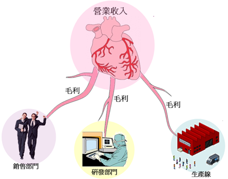 營業收入和毛利和營業部門概念圖