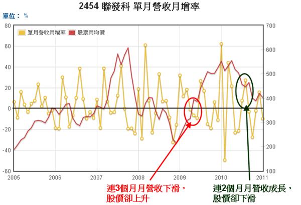 2454聯發科單月營收月增率和股價走勢圖