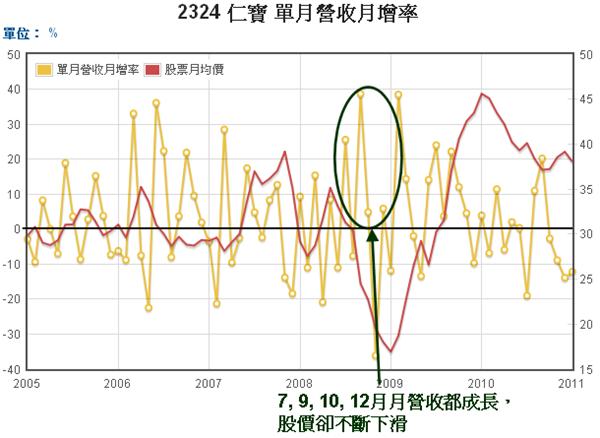 2324仁寶單月營收月增率和股價走勢圖