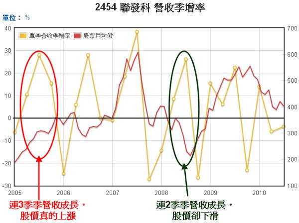 2454聯發科單季營收季增率和股價走勢圖