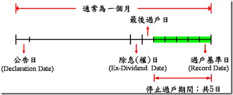 台灣股利發放日期