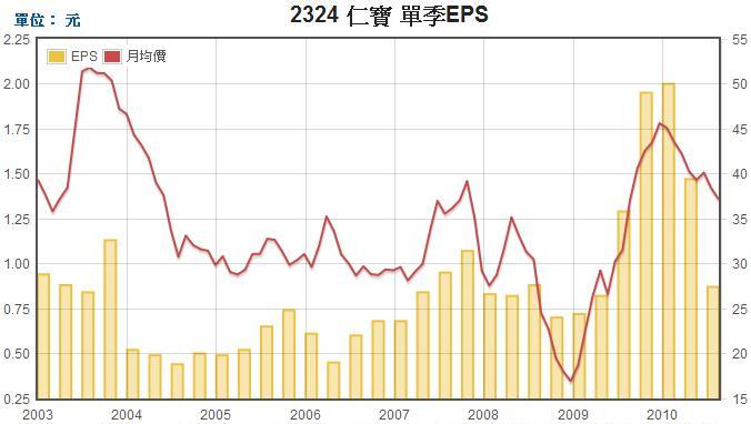 仁寶(2324)每股盈餘EPS走勢圖