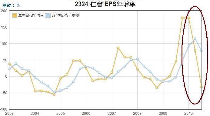 仁寶(2324)EPS年成長率走勢圖