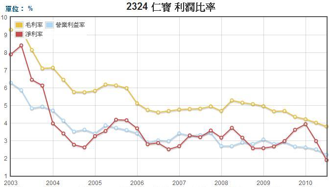 仁寶(2324)毛利率、營業利益率和淨利率走勢圖