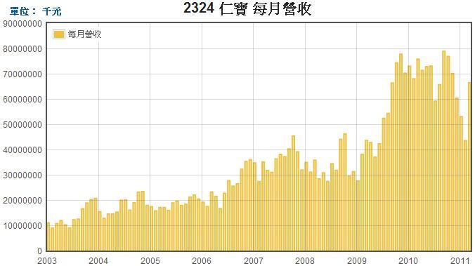仁寶(2324)每月營收走勢圖