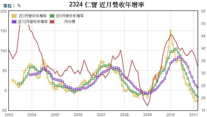 仁寶(2324)長短期營業收入年成長率走勢圖
