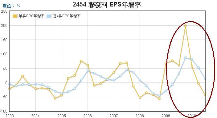 聯發科(2454)EPS年成長率走勢圖