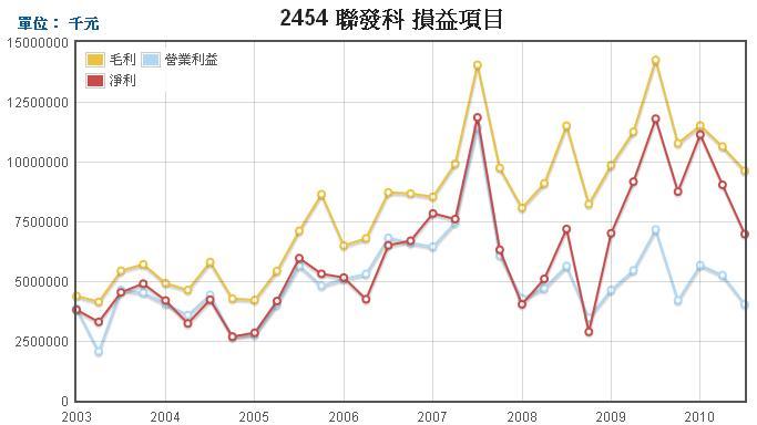 聯發科(2454)損益表走勢圖