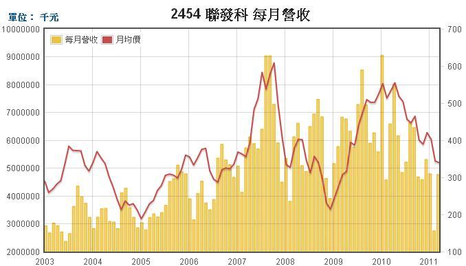 聯發科(2454)每月營收走勢圖