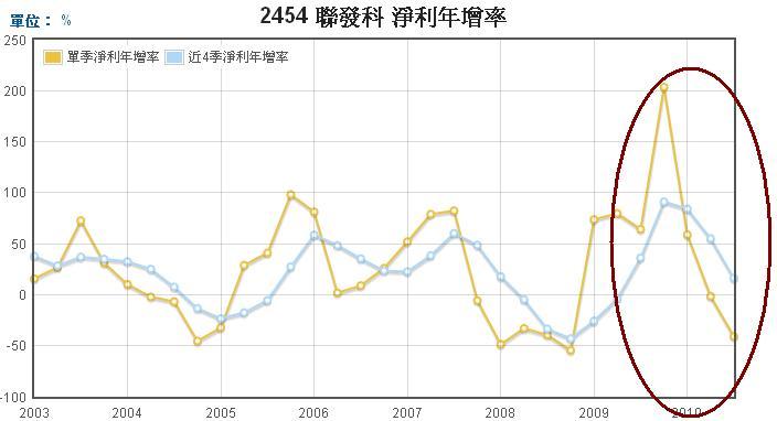聯發科(2454)淨力年成長率走勢圖