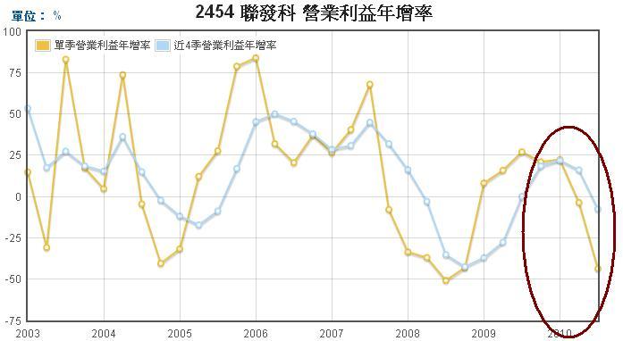 聯發科(2454)營業利益年成長率走勢圖