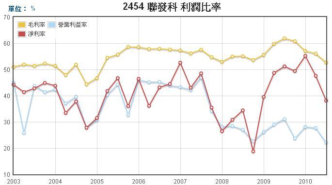 聯發科(2454)三大利潤走勢圖