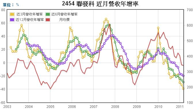 聯發科(2454)長短期營收年成長率走勢圖