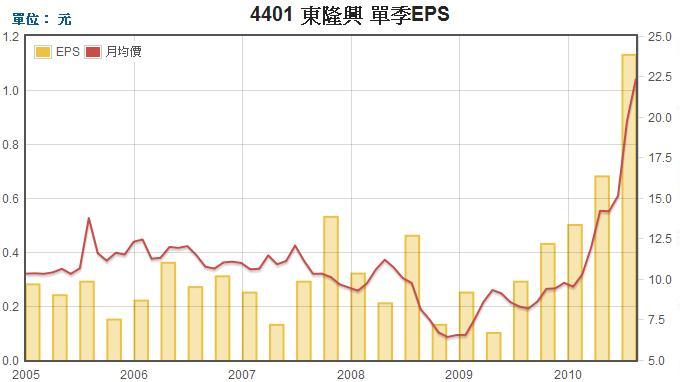 東隆興(4401)EPS走勢圖