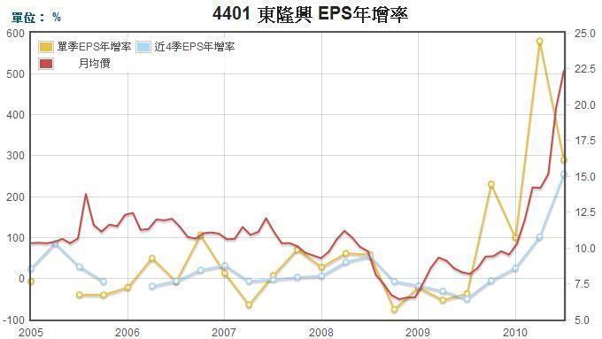 東隆興(4401)EPS年成長率走勢圖