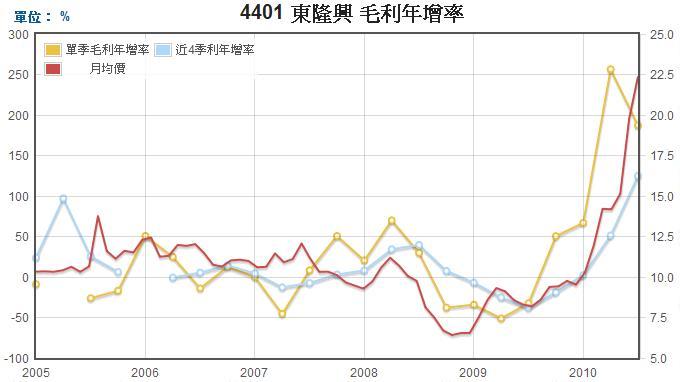 東隆興(4401)毛利年成長率走勢圖