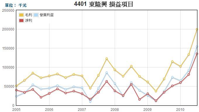 東隆興(4401)損益表