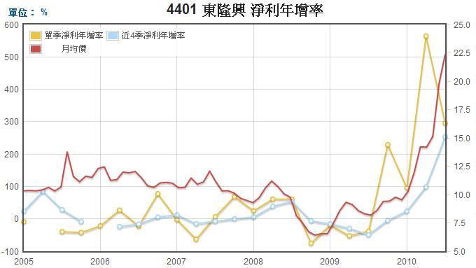 東隆興(4401)淨利年成長率走勢圖