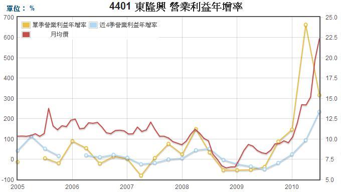 東隆興(4401)營業利益年成長率走勢圖