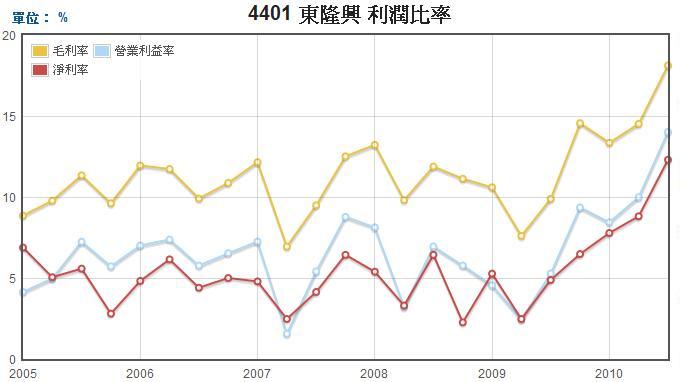 東隆興(4401)三大利潤比率走勢圖