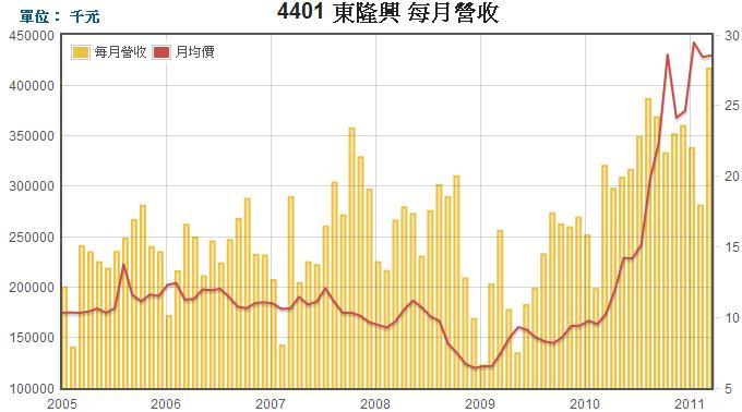 東隆興(4401)每月營收圖