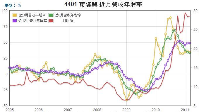 東隆興(4401)長短期營收成長率圖