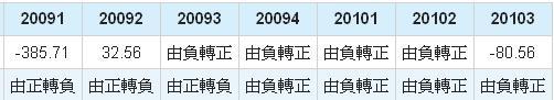 鈺創(5351)成長率數據圖表