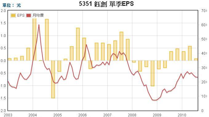 鈺創(5351)每股盈餘EPS走勢圖