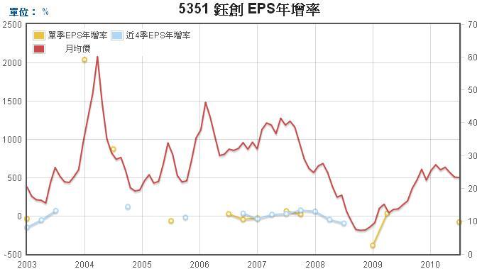 鈺創(5351)EPS年成長率走勢圖