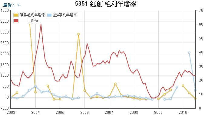 鈺創(5351)毛利年成長率走勢圖