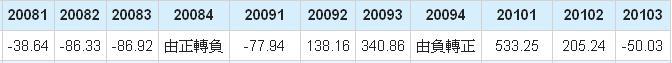 鈺創(5351)毛利年成長率數據