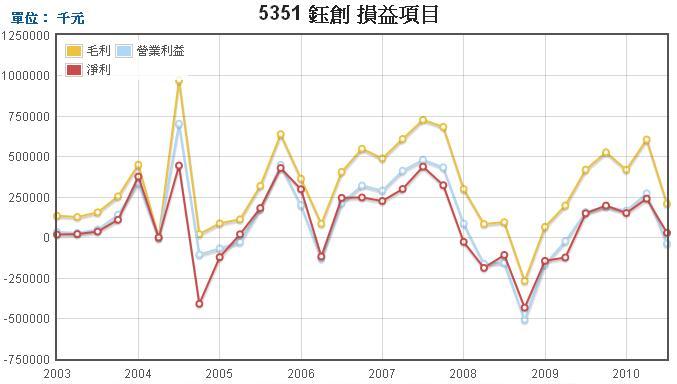 鈺創(5351)損益表走勢圖