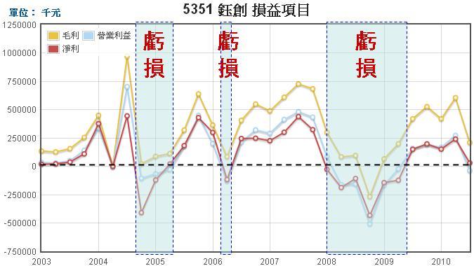 鈺創(5351)損益表圖2