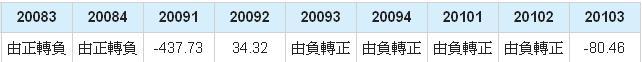 鈺創(5351)淨利年成長率數據