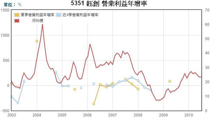 鈺創(5351)營業利益年成長率走勢圖